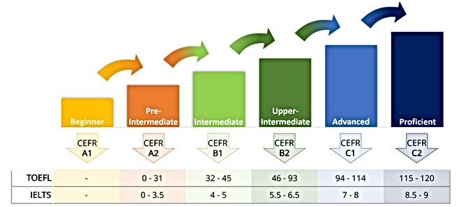CEFR, IELTS AND TOEFL COMPARED.png