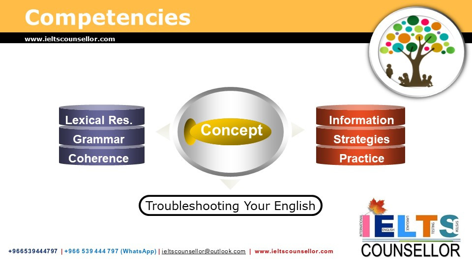 We troubleshoot your English
