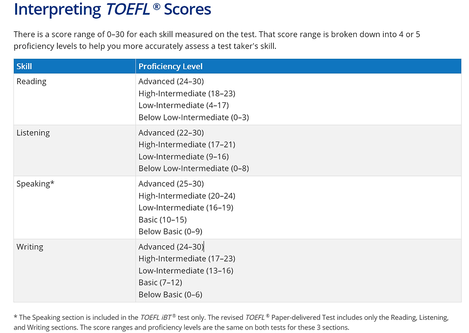 TOEFL SCORES TABLE.png