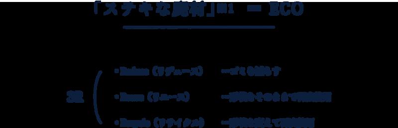 Tumugu project「ステキな廃材」=ECO