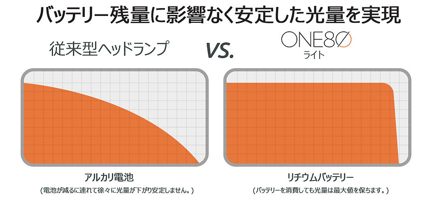 ONE80ライトバッテリー比較