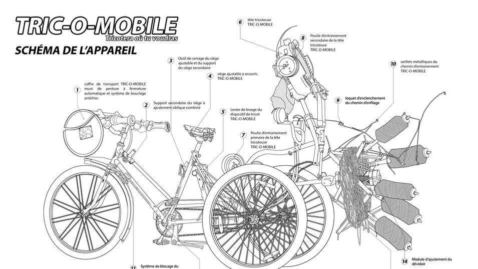 schema Tric-O-Mobile