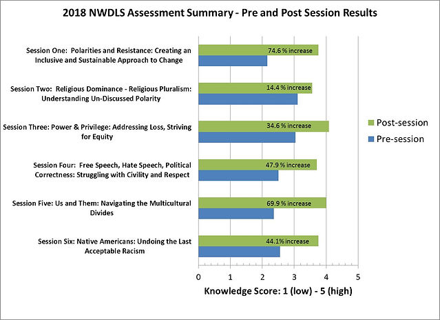 knowledge scores for 2018.jpg