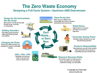 Become a Zero Waste Certified Organization: save money while also reducing your environmental impact