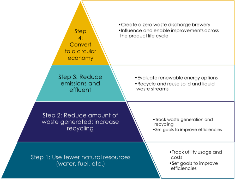 Brewer's Association Sustainability Hierarchy