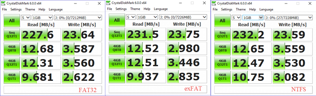 Comparison in Speed of Read-Write of NTFS, exFAT and FAT32
