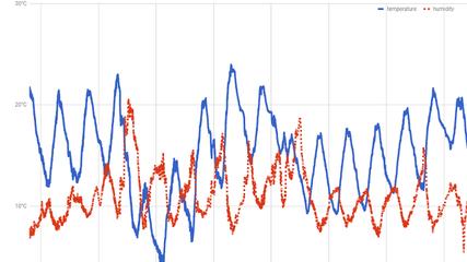 Google's Free Cloud Data Logging Courtesy