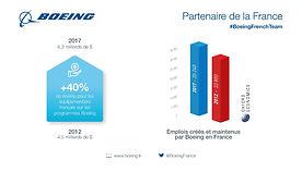 Boeing confirme son statut de partenaire majeur de l'industrie aéronautique française      35 240 emplois directs et indirects créés et maintenus par les programmes Boeing en 2017      6,3 milliards de dollars en faveur de l'industrie française sur la même période, une hausse de 40 % depuis 2012