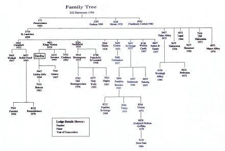 Dofra Lodge Family Tree