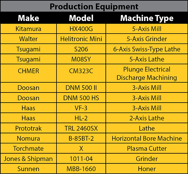 Production Equipment INDD.png