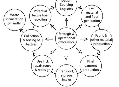 Innovating For A Circular Fashion Industry