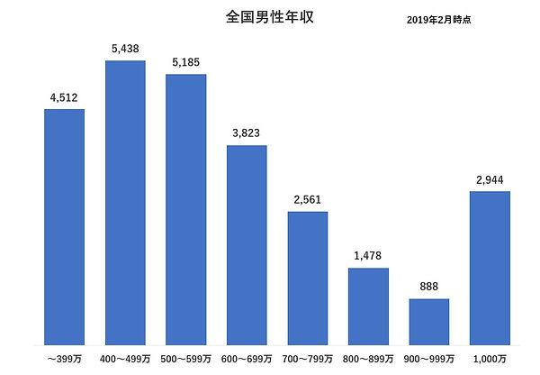 大阪柏原結婚相談所婚活統計5