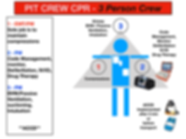 Pit Crew CPR - New.002.png