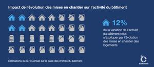 Impact de l'évolution des mises en chantier sur l'activité du bâtiment