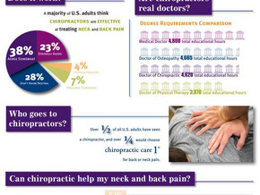 Five Questions About Chiropractic