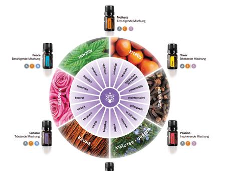 Aroma-Öle: Wenn Gefühle Amok laufen