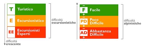 scala_difficolta.png