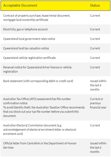documents accepted as proof of address at Queensland department of transport and main roads