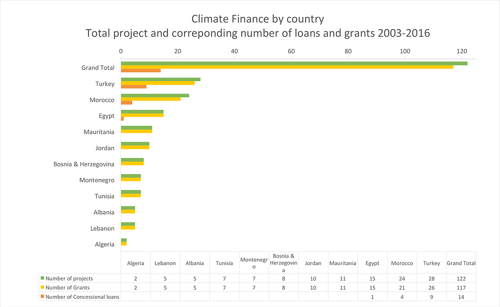 Dedicated climate finance by country, showing number of loans and grants approved by region compared to the total number of projects by region. Based on multi-year data from the CFU database.