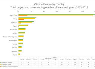 Climatekos analyses climate finance flows to the Mediterranean region
