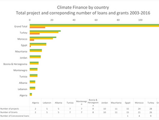 Climatekos analyses climate finance flows to the Mediterranean region