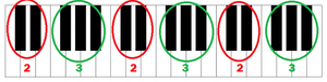Repeating pattern of 2 and 3 black keys