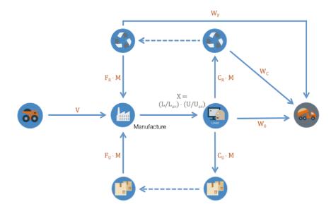 retail circular flow chart