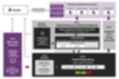 Prozessdarstellung Marktkonformitätsprüfung, Kurskontrolle, Best Execution