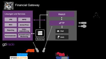 gd inside entwickelt Weboberfläche zur Verwaltung von Marktdatenprozessen