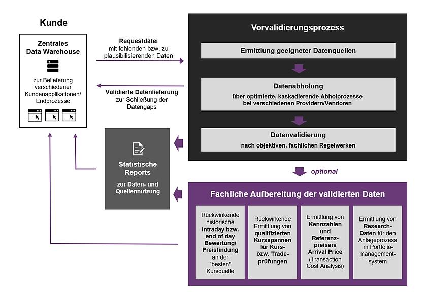 Der Validation on Demand Service (VDS) von gd inside bietet einen automatisierten Prozess zur Validierung fehlender und zur Plausibilisierung vorhandener Instrumentenstamm- und Kursdaten. Gaps im Datenhaushalt werden so automatisiert und kostengünstig geschlossen. Plausibilitätsprüfungen führen zu verbesserten Datenanfragen und damit zu dauerhaft besseren Ergebnissen/Abdeckungen durch den Provider.