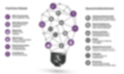 Aus der Erfahrung zahlreicher Kundenprojekte hat gd inside multiproviderfähige Lösungen entwickelt, die erprobte Best Practice Regelwerke mit moderner Technologie verbinden. Neben der fachlichen und technischen Beratung beinhaltet das Leistungsspektrum insbesondereServices fürdieBereiche Best Execution, Marktkonformität, Transaktionskosten, Bewertung, Reporting und Monitoring.Alle Lösungen werden ausfachlichen Servicebausteinen und übergreifenden Querschnittsfunktionen kundenindividuell kombiniert, angepasst und parametrisiert.