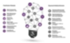 Um den individuellen Anforderungen seiner Kundenentsprechen zu können, hat gd insidefachliche Module und übergreifende Querschnittsfunktionen entwickelt, die erprobte Best Practice Regelwerke mit moderner Technologie verbinden. Für den Kunden werden so qualitätsgesicherte Datenprozesse bereitgestellt, die nicht nur den hohen Anforderungen an Transparenz und Ausfallsicherheit genügen, sondern auch durch optimierte, kaskadierende Abholprozesse bei verschiedenen Vendoren Datenkosten senken und manuelle Prozesse größtenteils ablösen.
