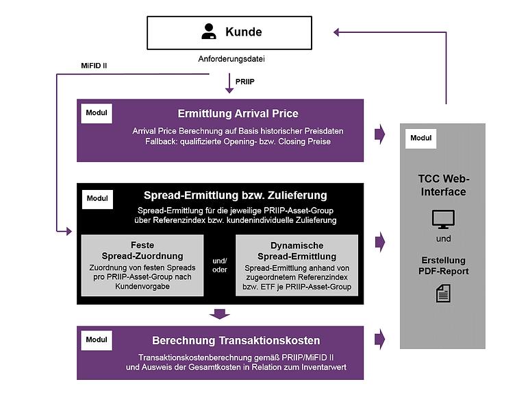 TCC - Prozessdarstellung_neu.png