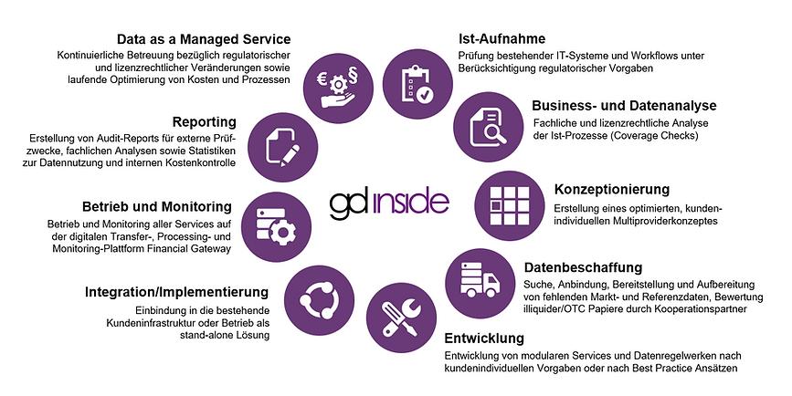 gd inside Service-Portfolio