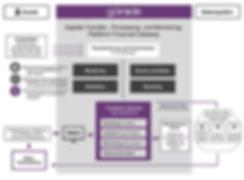 Technisches Herzstück aller vongd inside bereitgestellten Services ist die digitale Transfer-, Processing- und Monitoring-Plattform Financial Gateway. Über diesekönnen Kunden ein individuell definiertes Spektrum an Finanzmarktdaten unterschiedlicher Qualitäten und Vendoren beziehen.