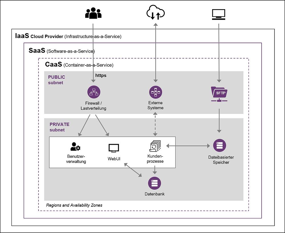 Modulare, cloudbasierte Services
