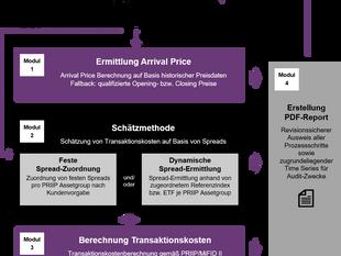 Service zur Berechnung der Transaktionskostenkennzahlen nach PRIIP (Arrival Price) und MiFID II geht
