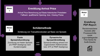 Service zur Berechnung der Transaktionskostenkennzahlen nach PRIIP (Arrival Price) und MiFID II