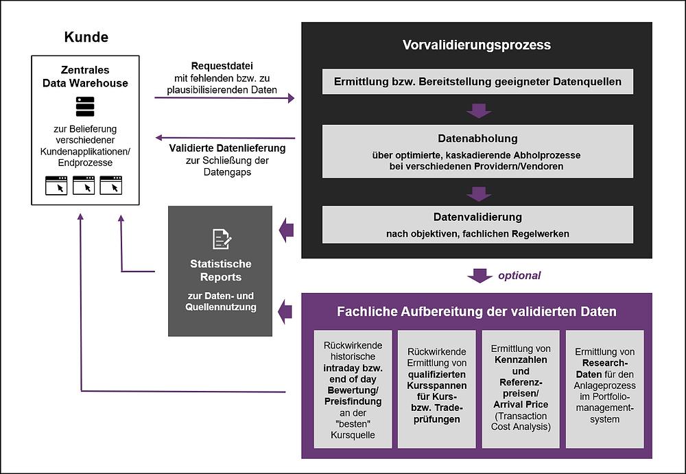 Validation on demand Service von gd inside