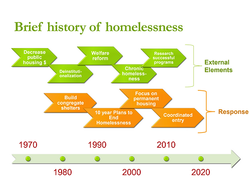 brief history of homelessness.png