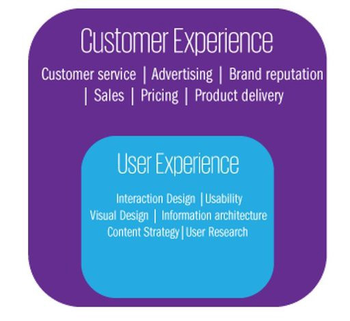 Source: https://home.kpmg.com/nl/en/home/social/2017/07/the-difference-between-user-experience-ux-and-customer-experience-cx.html