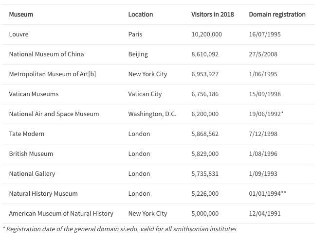 Most visited museum domain name registration date