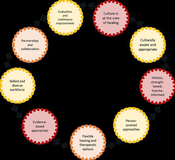 9-facets model.png