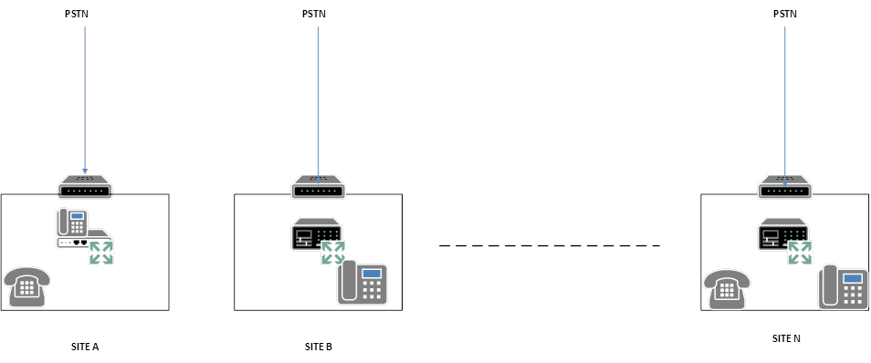Too many different PBXs / Communication Systems
