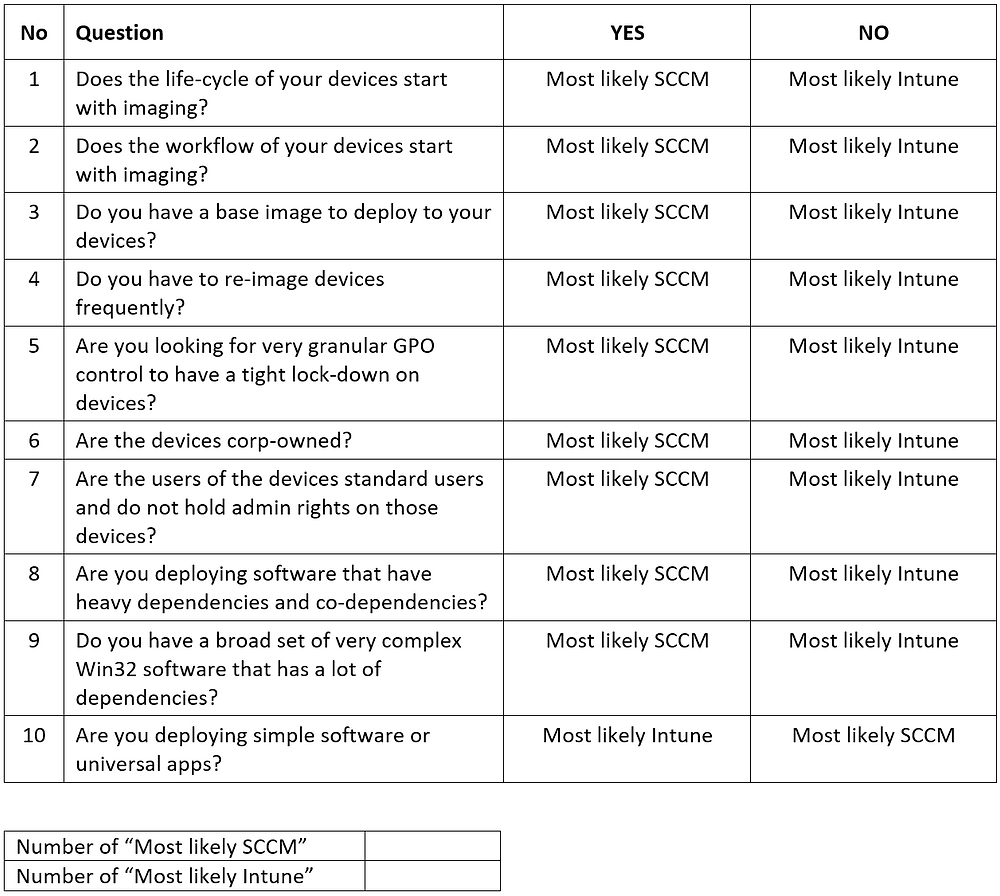 Checklist to help you determine if SCCM or Intune is what you need