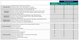 Comparison table of Office 365 A1 and Education Desktop, Microsoft 365 A3 and Microsoft 365 A5