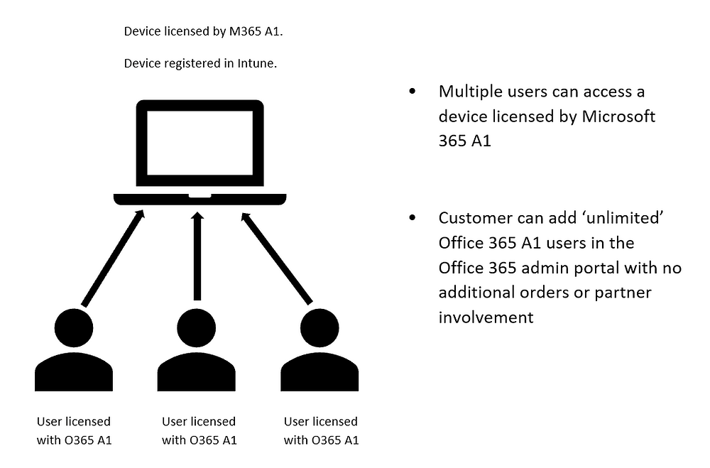 Illustration of Microsoft 365 A1