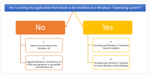 4 Solutions for Windows 7 End of Support