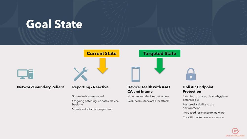 Device Health States