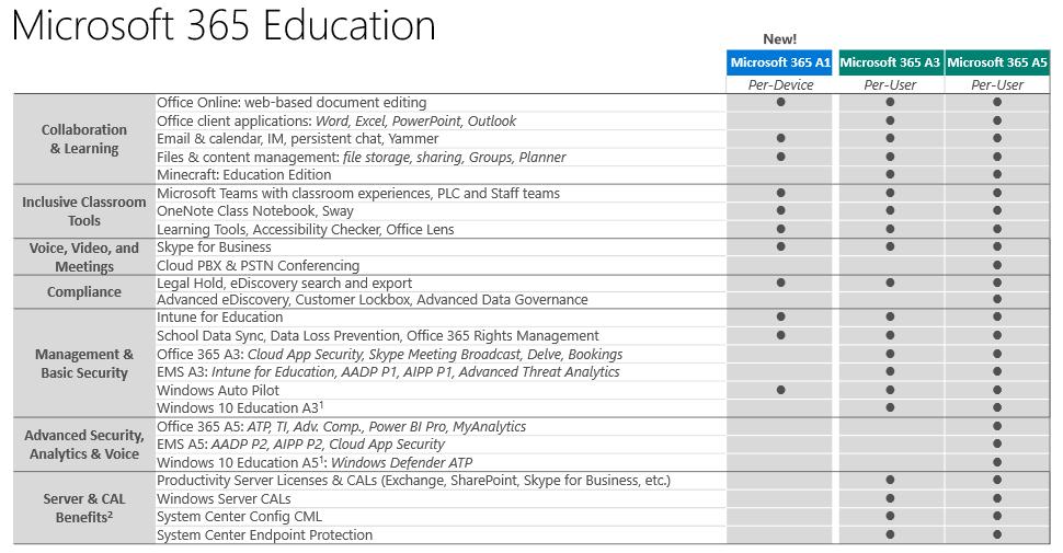 Comparison table of Microsoft 365 Education portfolio